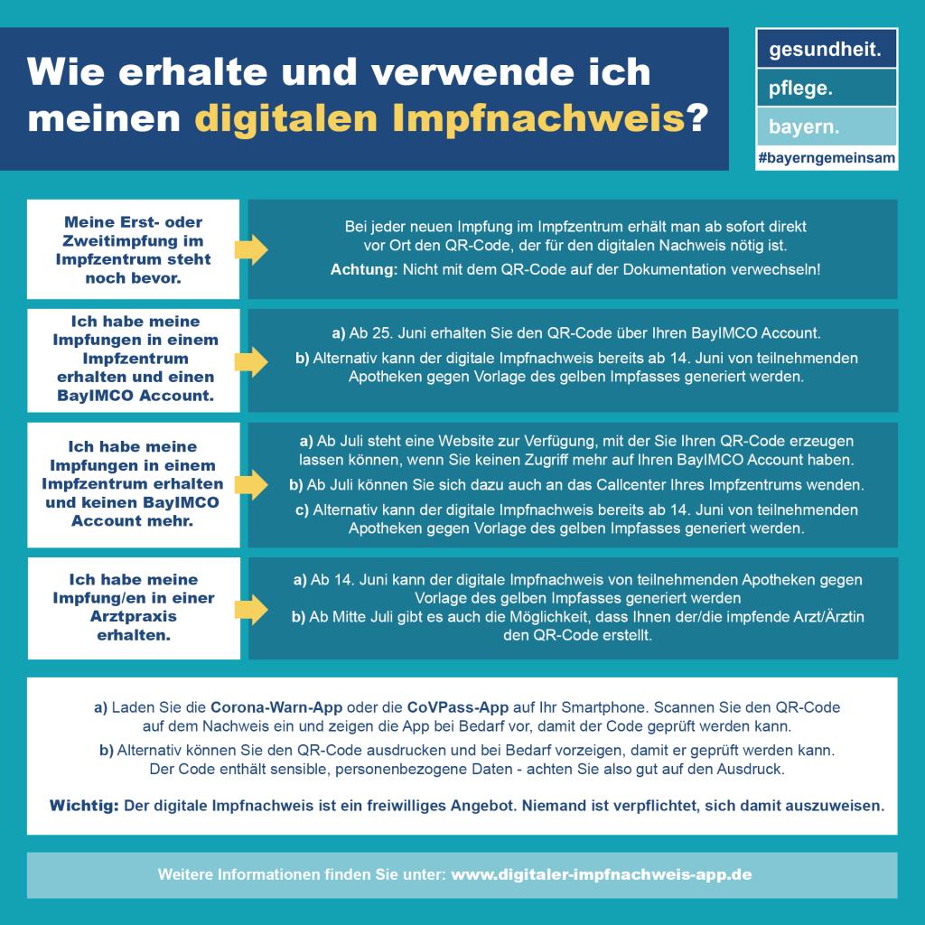 Digitaler Impfpass Landratsamt Ebersberg
